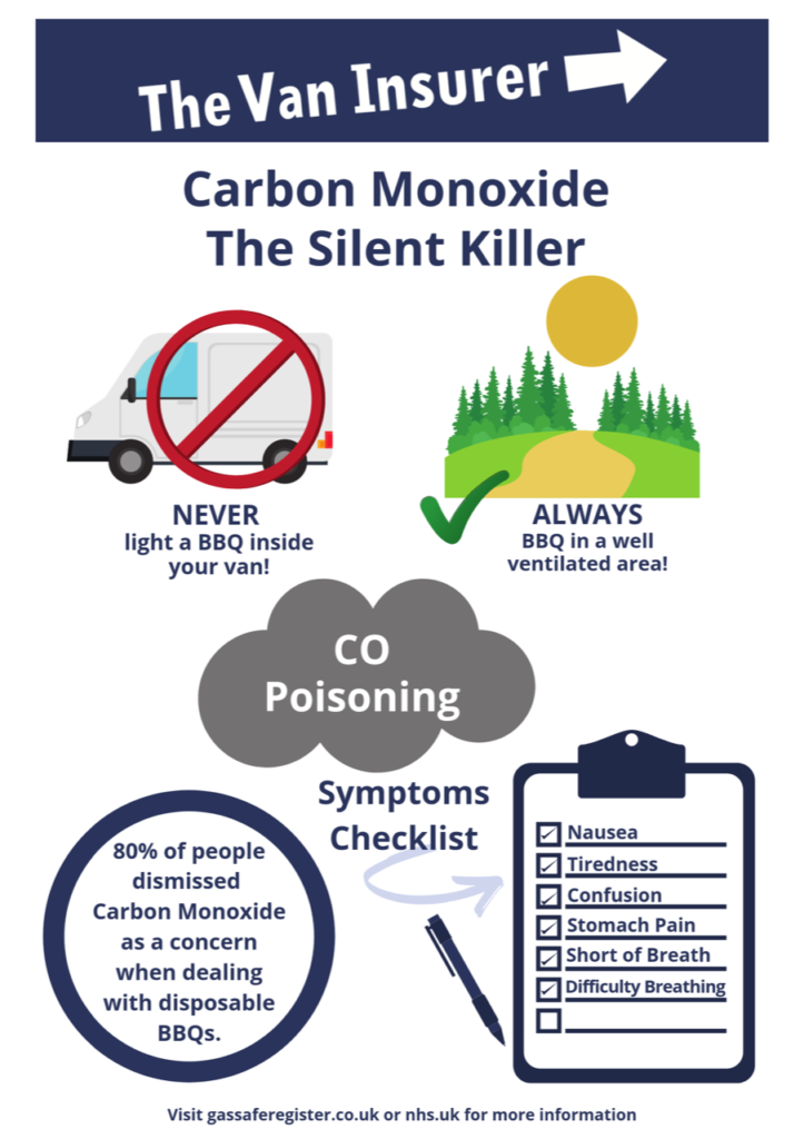 How to avoid carbon monoxide poisoning