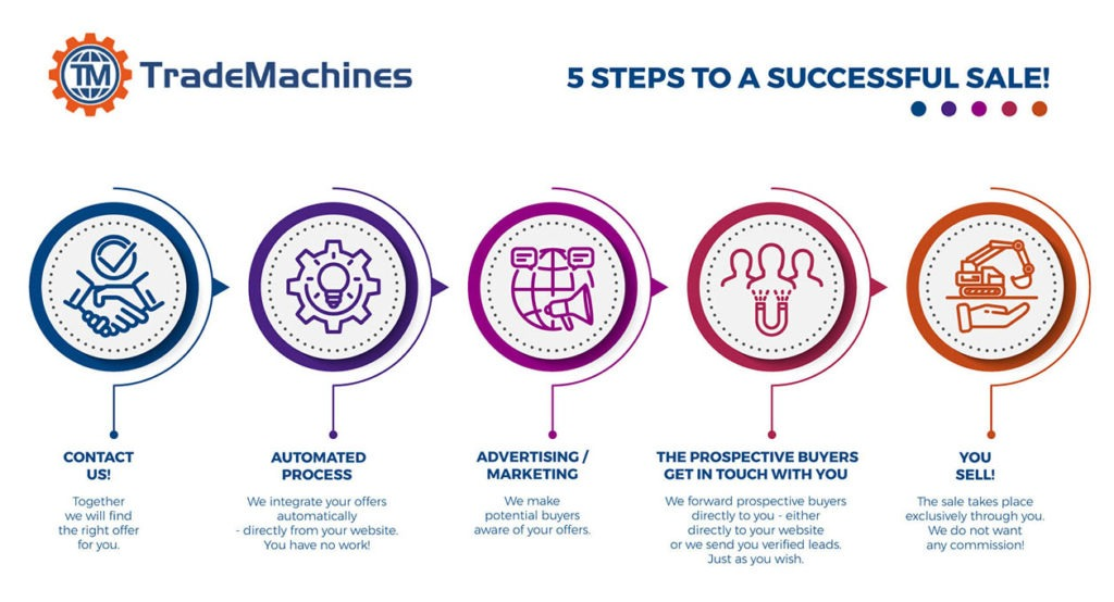 TradeMachines - 5 Steps to a Successful Sale