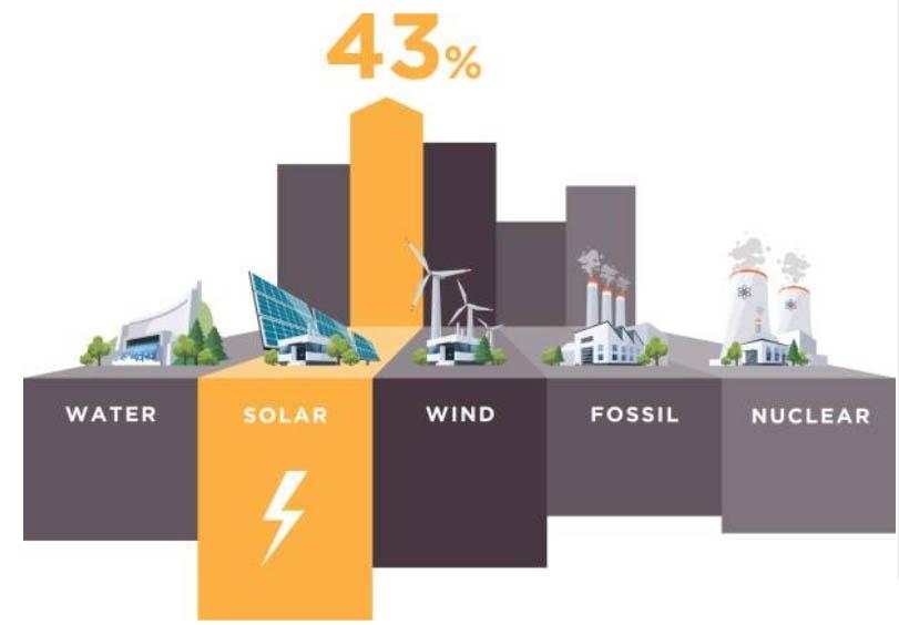 Solar Energy Trends in 2021